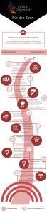 Roadmap der OCRA basierend auf Facebook-Meldungen